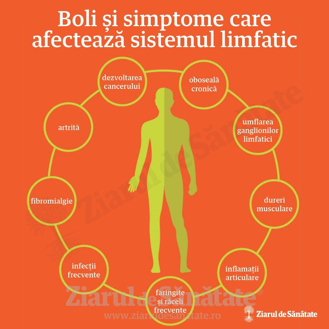 inflamația articulară este o afectare a sistemului limfatic