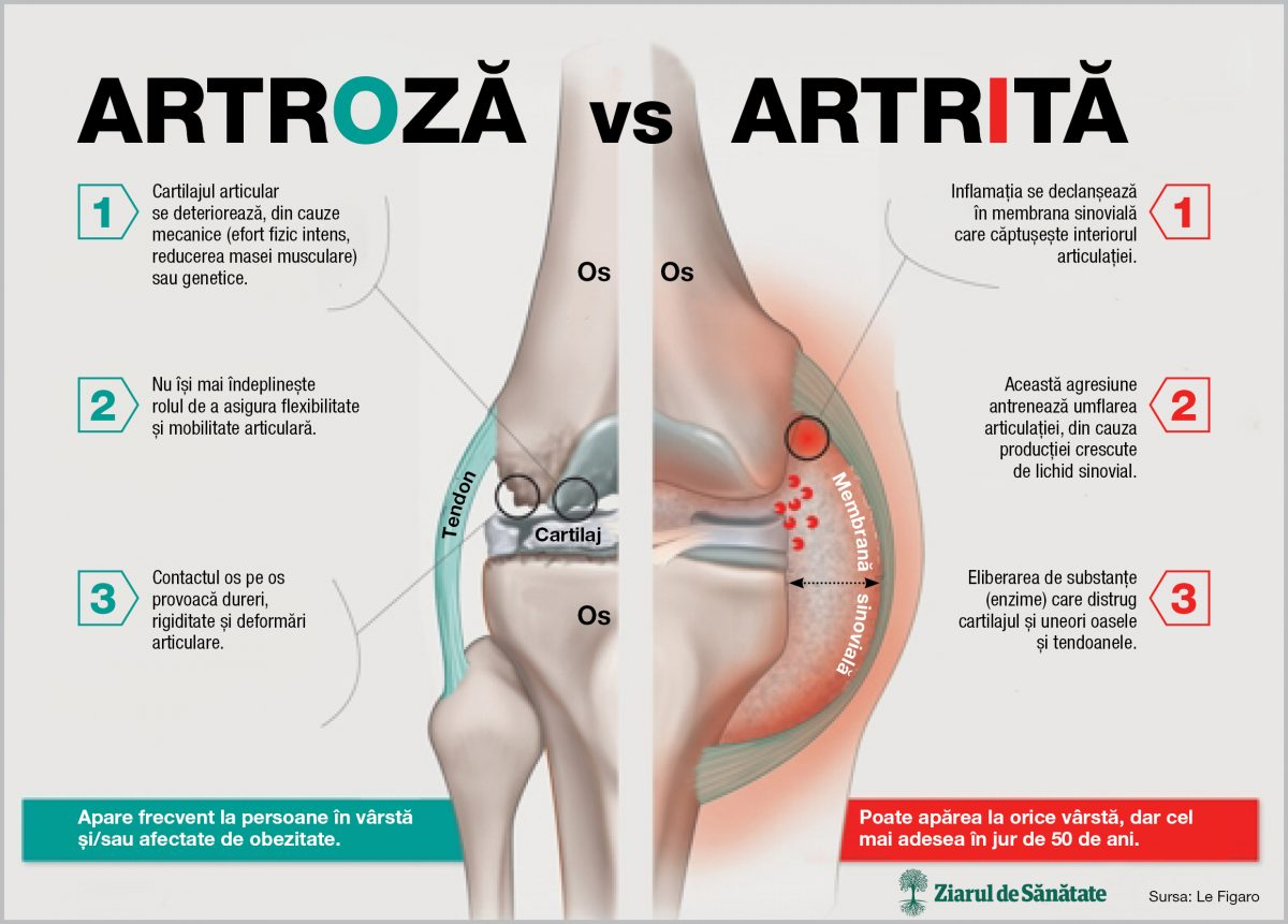 dureri articulare și pulmonare