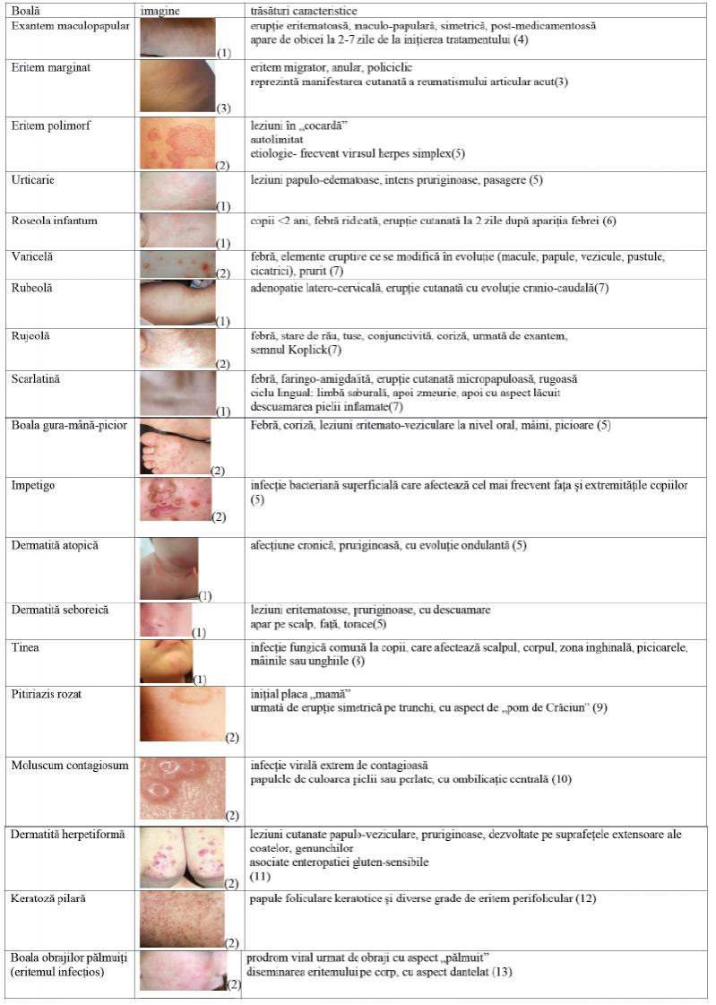 erupții ale durerii articulare pe corp)