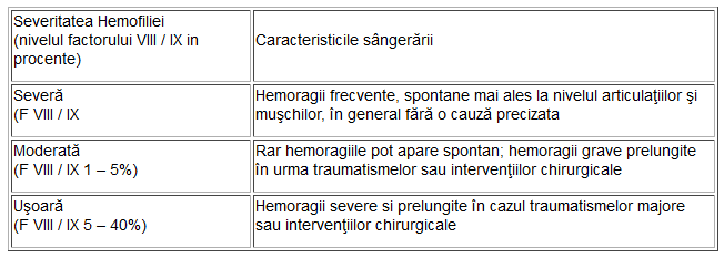 hemoragie articulară