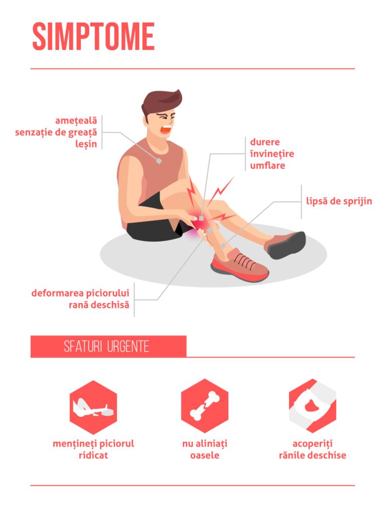 Tratament după fractura de gleznă